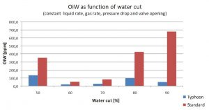 Figure 2. – Water quality as a function of the water cut.