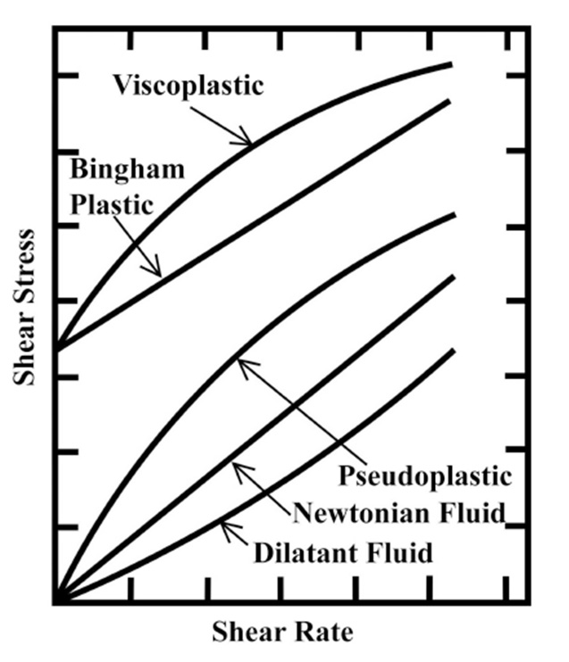 Figure 1. – Flow behavior for different types of fluids.