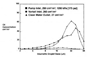 Figure 2. – Droplet size distribution curve for the pump inlet, pump outlet (Vortoil (Hydrocyclone) inlet) and the outlet from the hydrocyclone (clean water outlet).