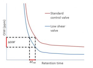 Figure 2. — Relation between water quality vs. retention time in gravity based separator for emulsions created by a standard control valve and by a low shear valve (representative estimate).