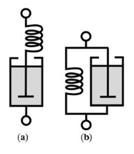 Figure 3. – Mechanical representation of Maxwell model (a) and Kelvin-Voight model (b).